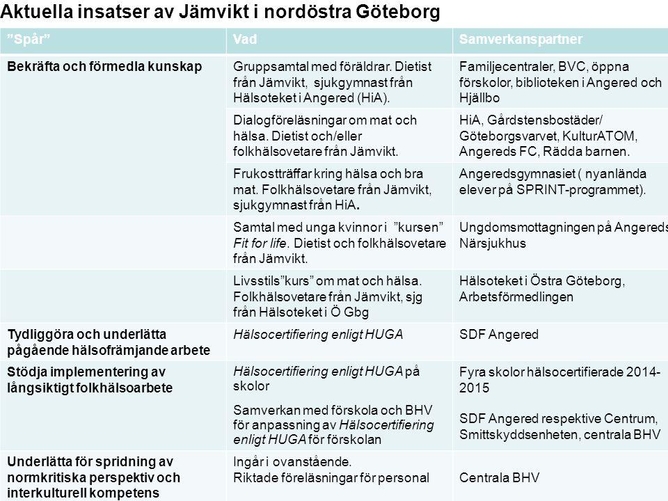 """Generell titel Aktuella insatser av Jämvikt i nordöstra Göteborg """"Spår""""VadSamverkanspartner Bekräfta och förmedla kunskapGruppsamtal med föräldrar. Di"""