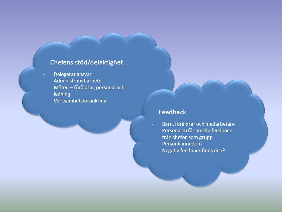 Chefens stöd/delaktighet -Delegerat ansvar -Administrativt arbete -Möten – föräldrar, personal och ledning -Verksamhetsförankring Chefens stöd/delakti