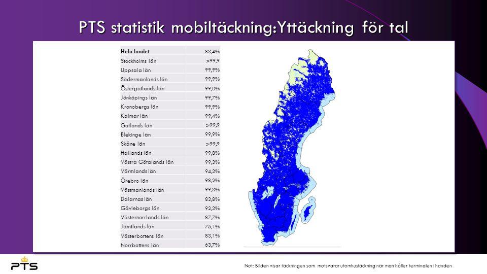 PTS statistik mobiltäckning:Yttäckning för tal Hela landet 83,4% Stockholms län >99,9 Uppsala län 99,9% Södermanlands län 99,9% Östergötlands län 99,0