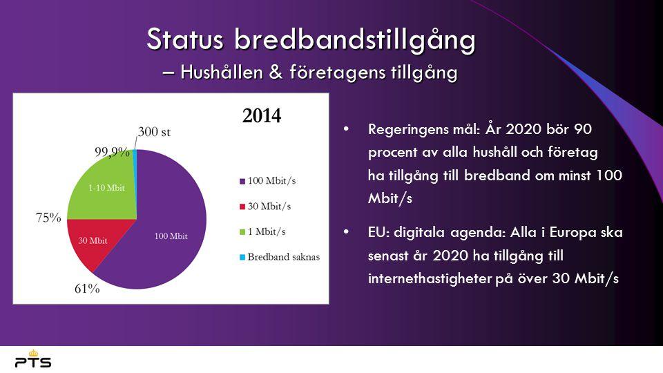 Status bredbandstillgång – Hushållen & företagens tillgång Regeringens mål: År 2020 bör 90 procent av alla hushåll och företag ha tillgång till bredba