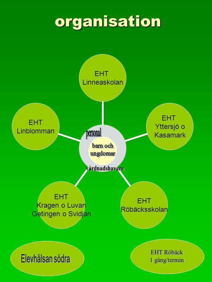 organisation personal EHT Linneaskolan EHT Yttersjö o Kasamark EHT Röbäcksskolan EHT Kragen o Luvan Getingen o Svidjan EHT Linblomman
