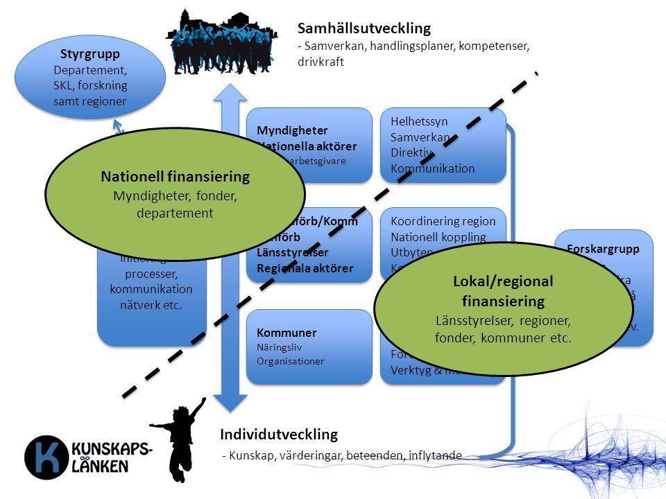 Individutveckling Samhällsutveckling - Kunskap, värderingar, beteenden, inflytande - Samverkan, handlingsplaner, kompetenser, drivkraft Myndigheter Na