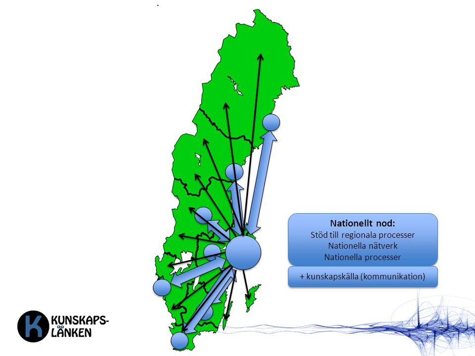 Nationellt nod: Stöd till regionala processer Nationella nätverk Nationella processer Nationellt nod: Stöd till regionala processer Nationella nätverk Nationella processer + kunskapskälla (kommunikation)