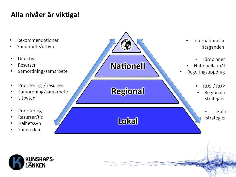 Prioritering / resurser Samordning/samarbete Utbyten RUS / RUP Regionala strategier Direktiv Resurser Samordning/samarbete Läroplaner Nationella mål Regeringsuppdrag Internationella åtaganden Prioritering Resurser/tid Helhetssyn Samverkan Lokala strategier Rekommendationer Samarbete/utbyte Alla nivåer är viktiga!