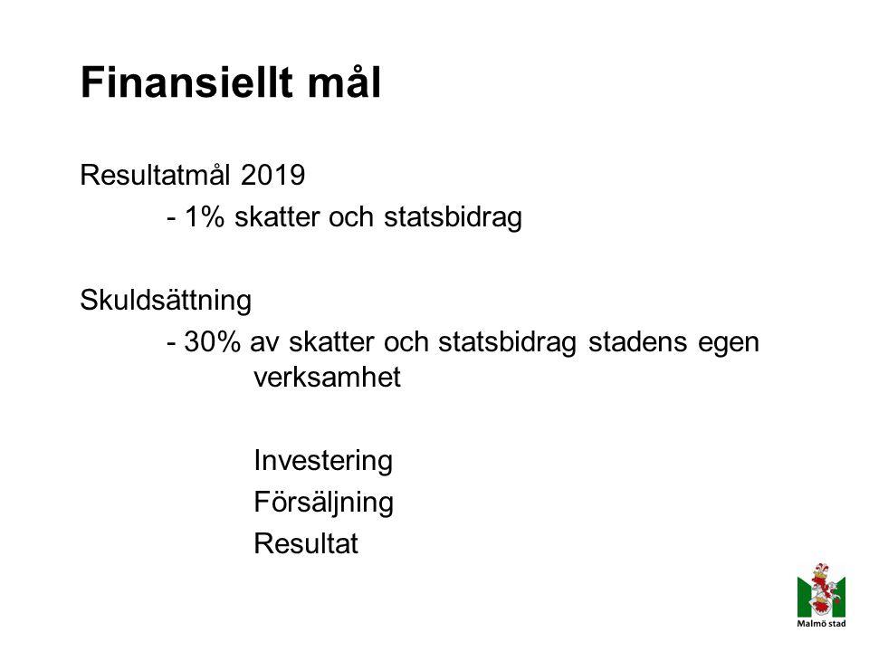 Finansiellt mål Resultatmål 2019 - 1% skatter och statsbidrag Skuldsättning - 30% av skatter och statsbidrag stadens egen verksamhet Investering Försä