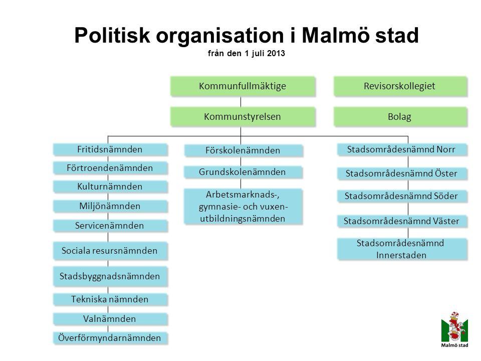 Politisk organisation i Malmö stad från den 1 juli 2013 Kommunfullmäktige Revisorskollegiet Fritidsnämnden Kulturnämnden Miljönämnden Servicenämnden S