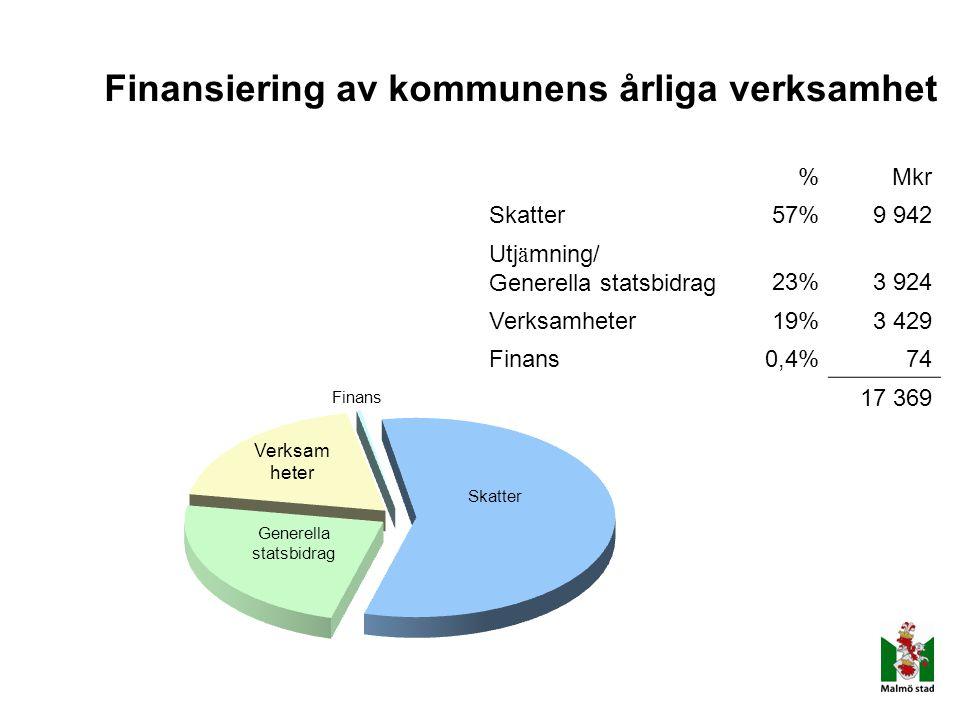Finansiering av kommunens årliga verksamhet %Mkr Skatter57%9 942 Utj ä mning/ Generella statsbidrag23%3 924 Verksamheter19%3 429 Finans0,4%74 17 369