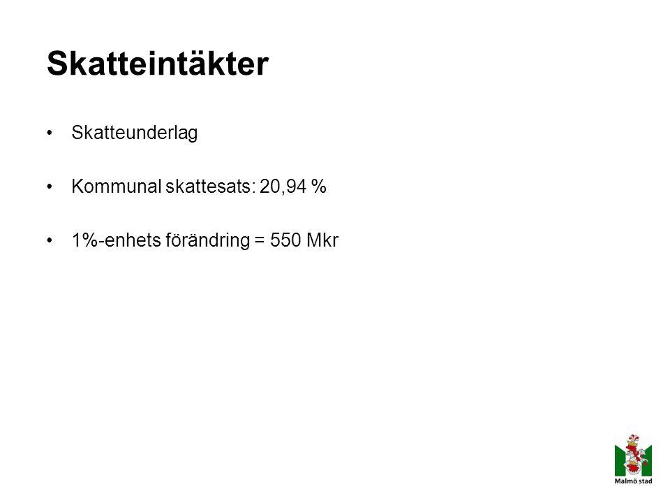 Skatteintäkter Skatteunderlag Kommunal skattesats: 20,94 % 1%-enhets förändring = 550 Mkr