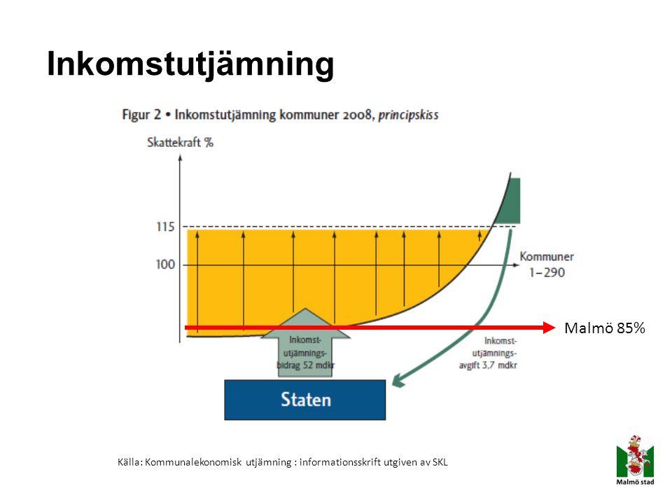 Inkomstutjämning Malmö 85% Källa: Kommunalekonomisk utjämning : informationsskrift utgiven av SKL
