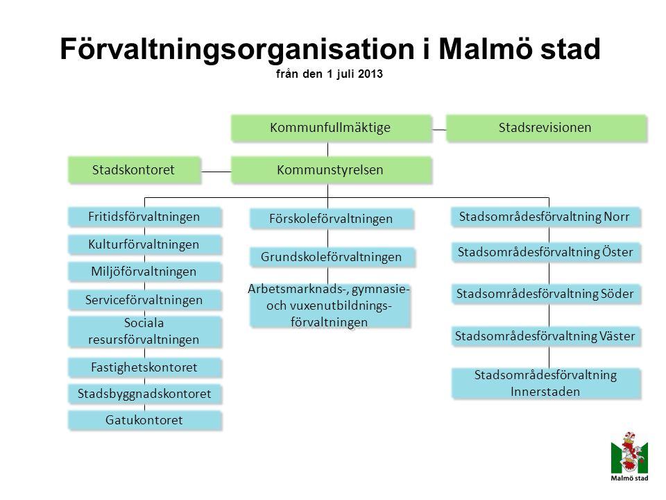 Förvaltningsorganisation i Malmö stad från den 1 juli 2013 Kommunfullmäktige Stadsrevisionen Fritidsförvaltningen Kulturförvaltningen Miljöförvaltning