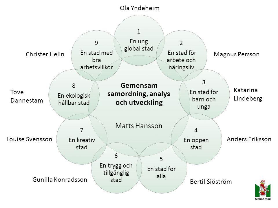 Gemensam samordning, analys och utveckling Matts Hansson 1 En ung global stad 2 En stad för arbete och näringsliv 3 En stad för barn och unga 4 En öpp