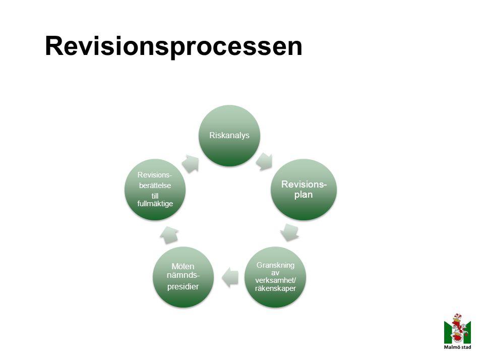 Revisionsprocessen Riskanalys Revisions- plan Granskning av verksamhet/ räkenskaper Möten nämnds- presidier Revisions- berättelse till fullmäktige