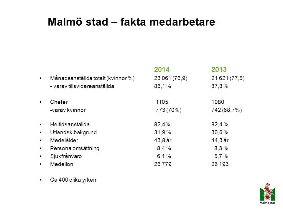 Malmö stad – fakta medarbetare 20142013 Månadsanställda totalt (kvinnor %)23 061 (76,9)21 621 (77,5) - varav tillsvidareanställda86,1 %87,8 % Chefer 1