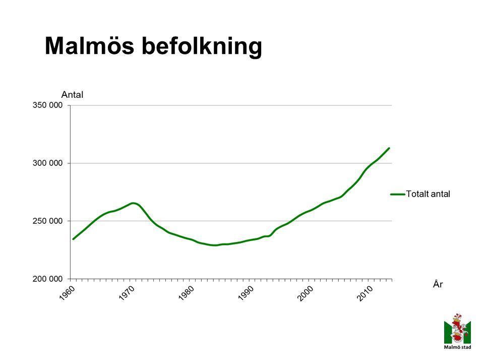 Malmös befolkning