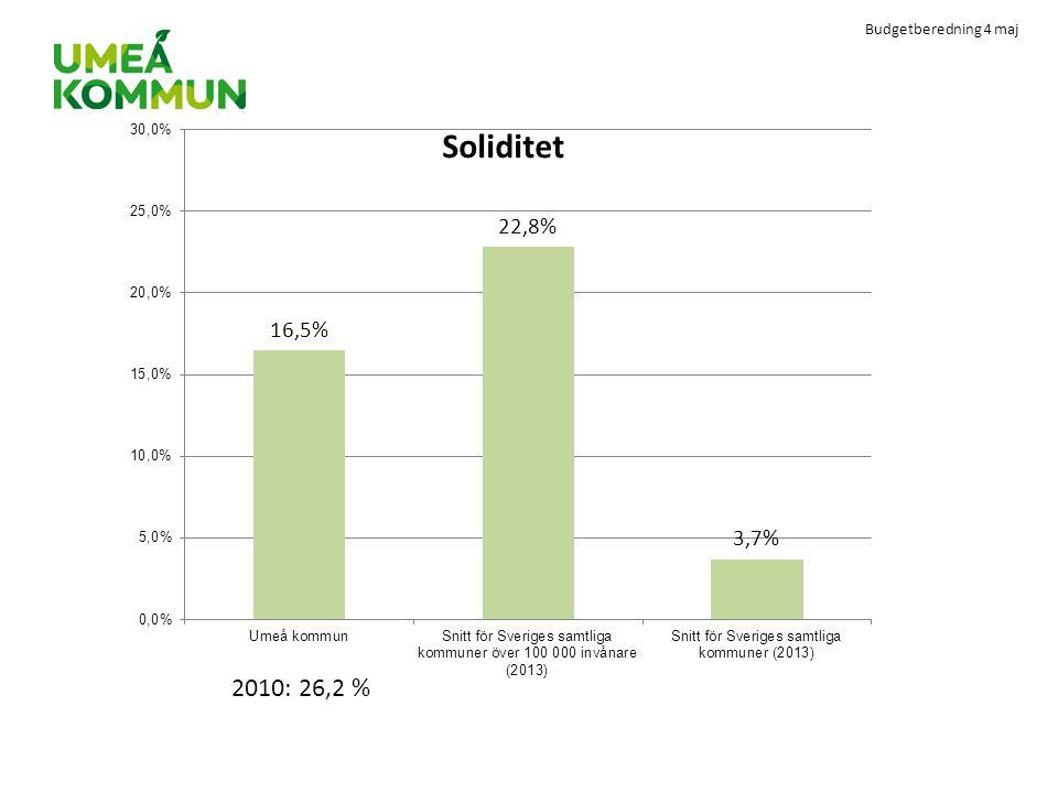 Budgetberedning 4 maj 2010: 26,2 %