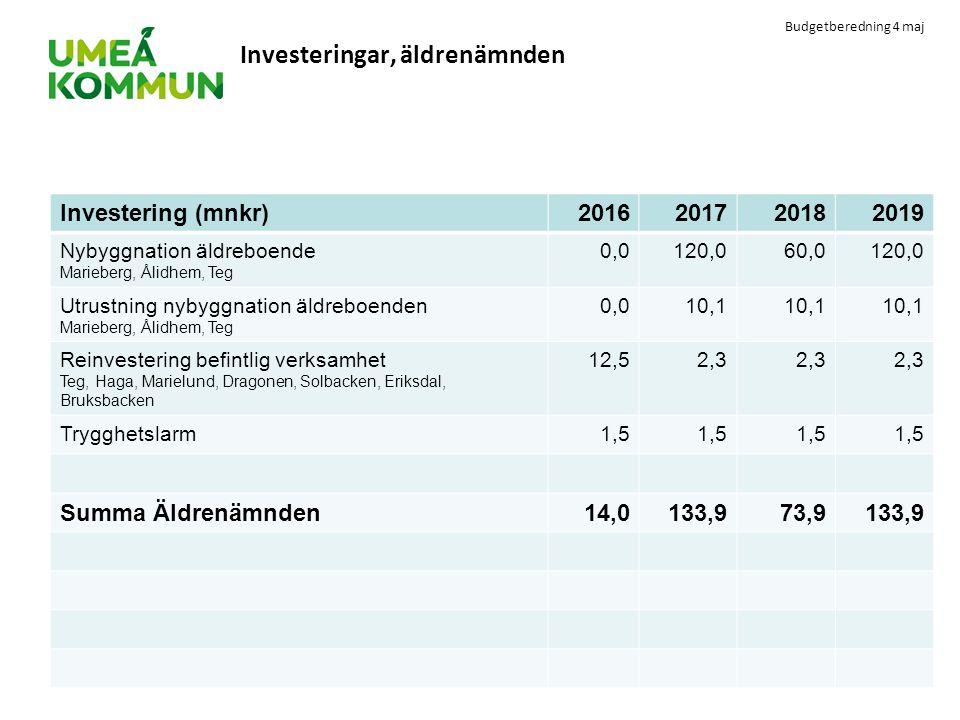 Budgetberedning 4 maj Investeringar, äldrenämnden Investering (mnkr)2016201720182019 Nybyggnation äldreboende Marieberg, Ålidhem, Teg 0,0120,060,0120,