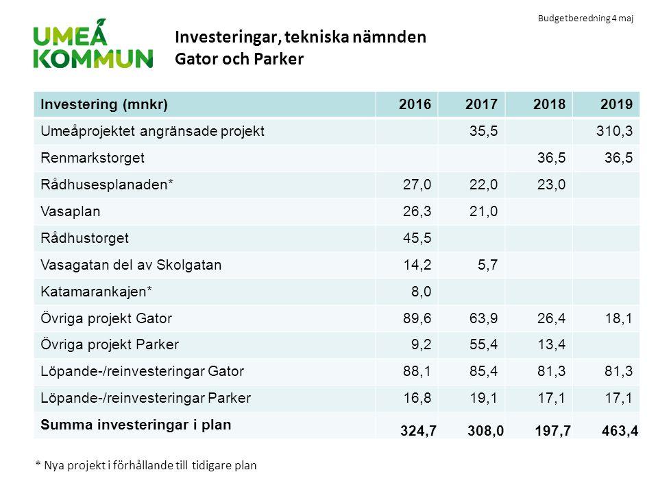 Budgetberedning 4 maj Investeringar, tekniska nämnden Gator och Parker Investering (mnkr)2016201720182019 Umeåprojektet angränsade projekt35,5310,3 Re