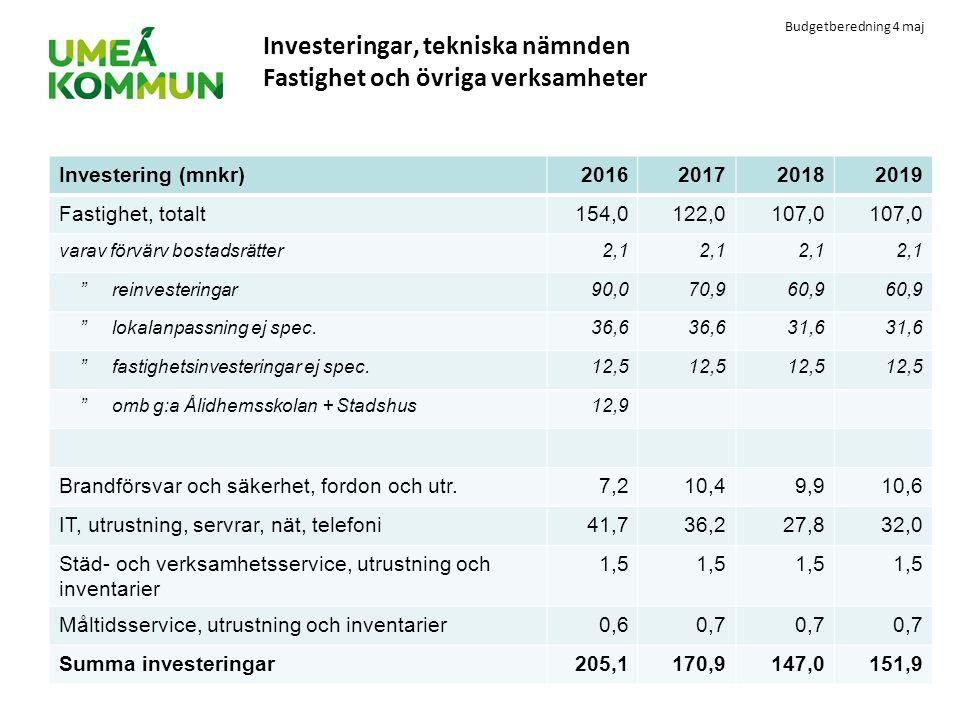 Budgetberedning 4 maj Investeringar, tekniska nämnden Fastighet och övriga verksamheter Investering (mnkr)2016201720182019 Fastighet, totalt154,0122,0