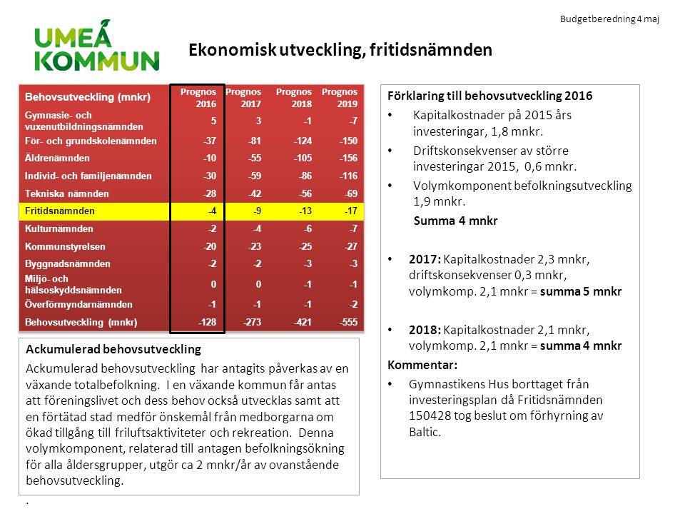 Budgetberedning 4 maj Ekonomisk utveckling, fritidsnämnden Förklaring till behovsutveckling 2016 Kapitalkostnader på 2015 års investeringar, 1,8 mnkr.