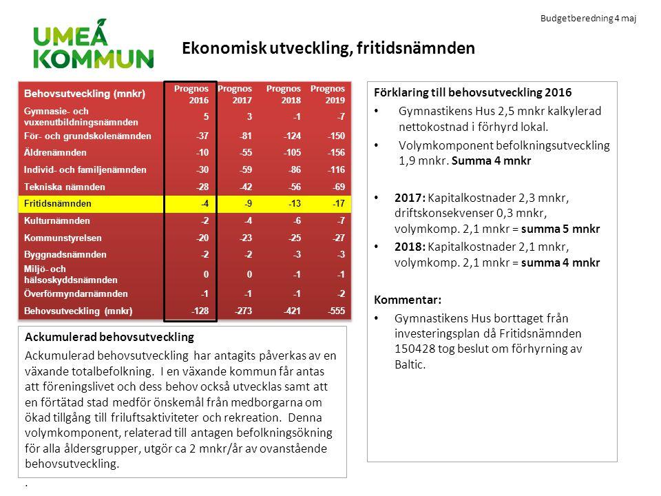 Budgetberedning 4 maj Ekonomisk utveckling, fritidsnämnden Förklaring till behovsutveckling 2016 Gymnastikens Hus 2,5 mnkr kalkylerad nettokostnad i f