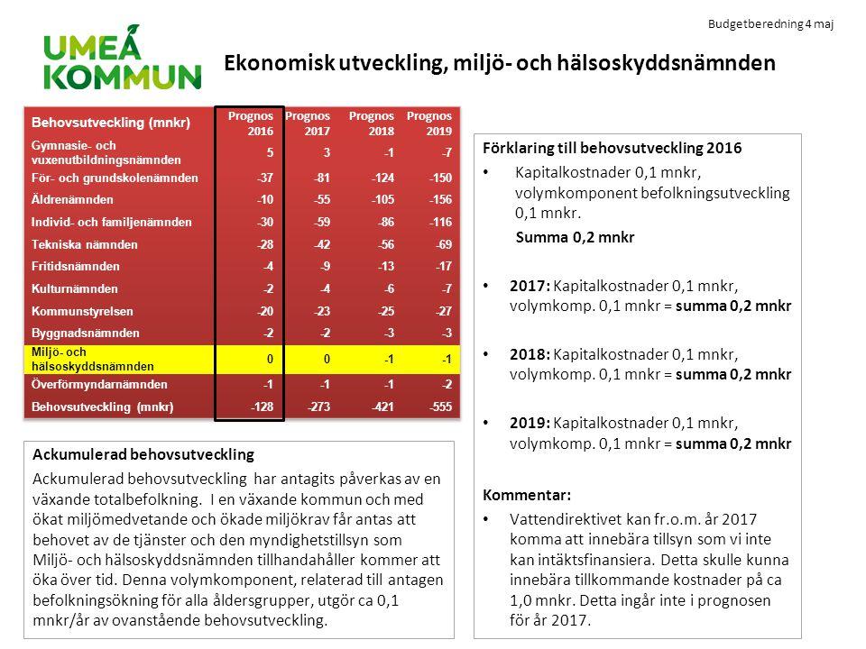 Budgetberedning 4 maj Ekonomisk utveckling, miljö- och hälsoskyddsnämnden Förklaring till behovsutveckling 2016 Kapitalkostnader 0,1 mnkr, volymkompon