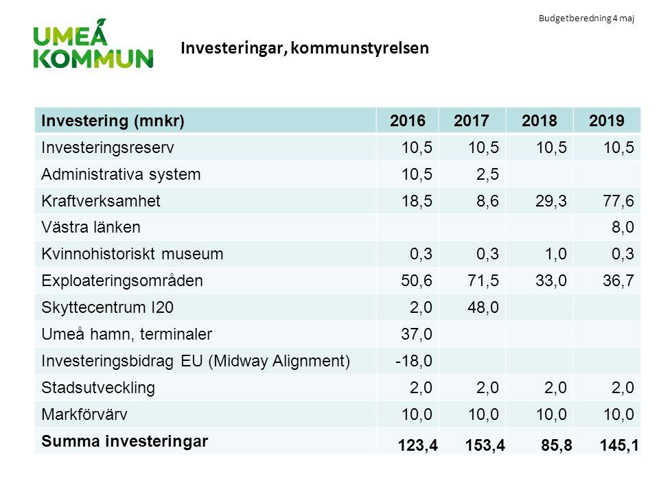 Budgetberedning 4 maj Investeringar, kommunstyrelsen Investering (mnkr)2016201720182019 Investeringsreserv10,5 Administrativa system10,52,5 Kraftverks