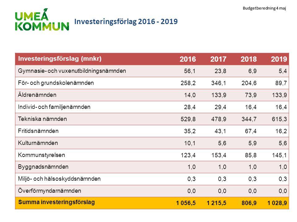 Budgetberedning 4 maj Investeringsförlag 2016 - 2019 Investeringsförslag (mnkr) 2016201720182019 Gymnasie- och vuxenutbildningsnämnden56,123,86,95,4 F