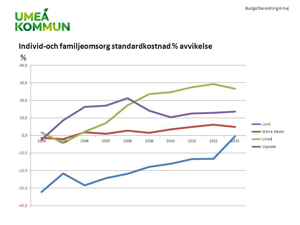Budgetberedning 4 maj Individ-och familjeomsorg standardkostnad % avvikelse %