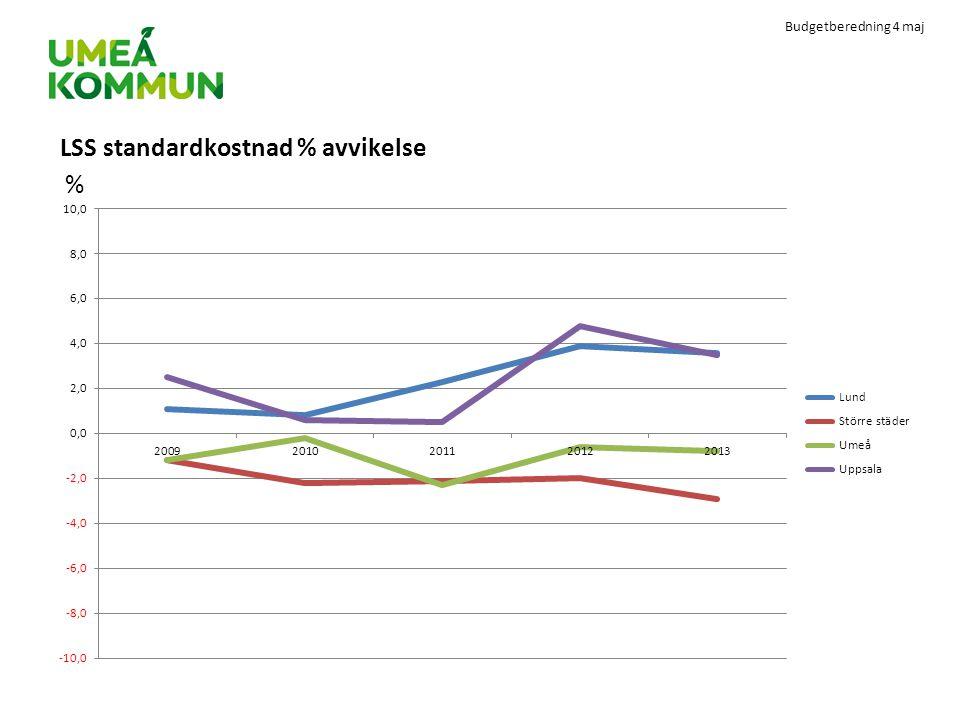 Budgetberedning 4 maj LSS standardkostnad % avvikelse %