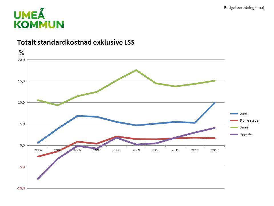 Budgetberedning 4 maj Totalt standardkostnad exklusive LSS %