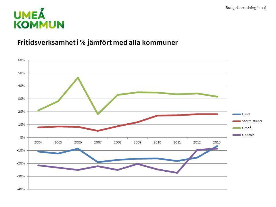 Budgetberedning 4 maj Fritidsverksamhet i % jämfört med alla kommuner