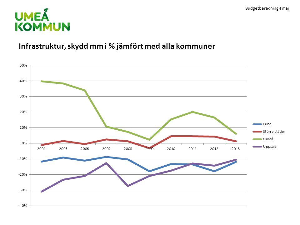 Budgetberedning 4 maj Infrastruktur, skydd mm i % jämfört med alla kommuner