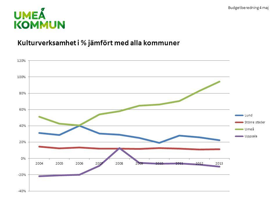 Budgetberedning 4 maj Kulturverksamhet i % jämfört med alla kommuner