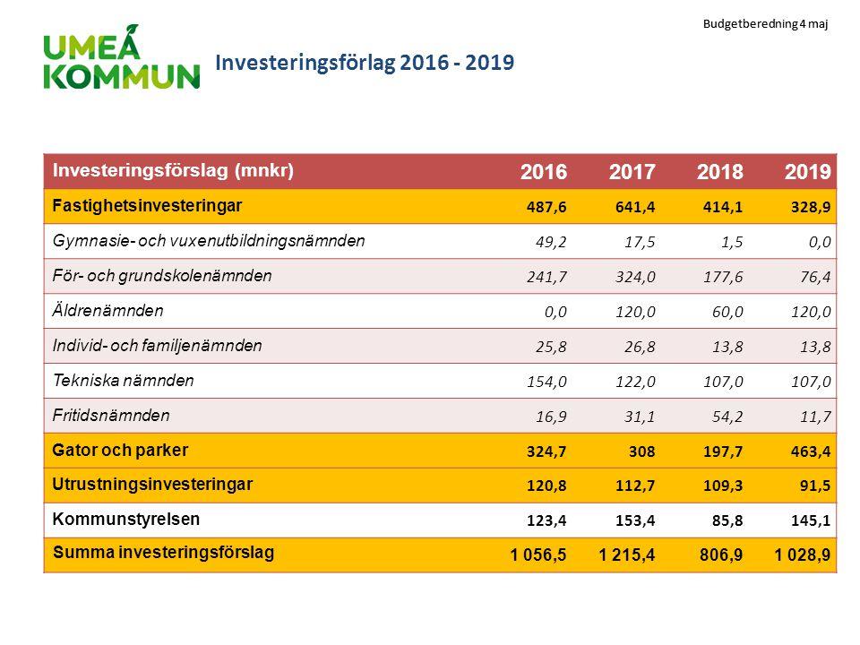 Budgetberedning 4 maj Investeringsförlag 2016 - 2019 Investeringsförslag (mnkr) 2016201720182019 Fastighetsinvesteringar 487,6641,4414,1328,9 Gymnasie