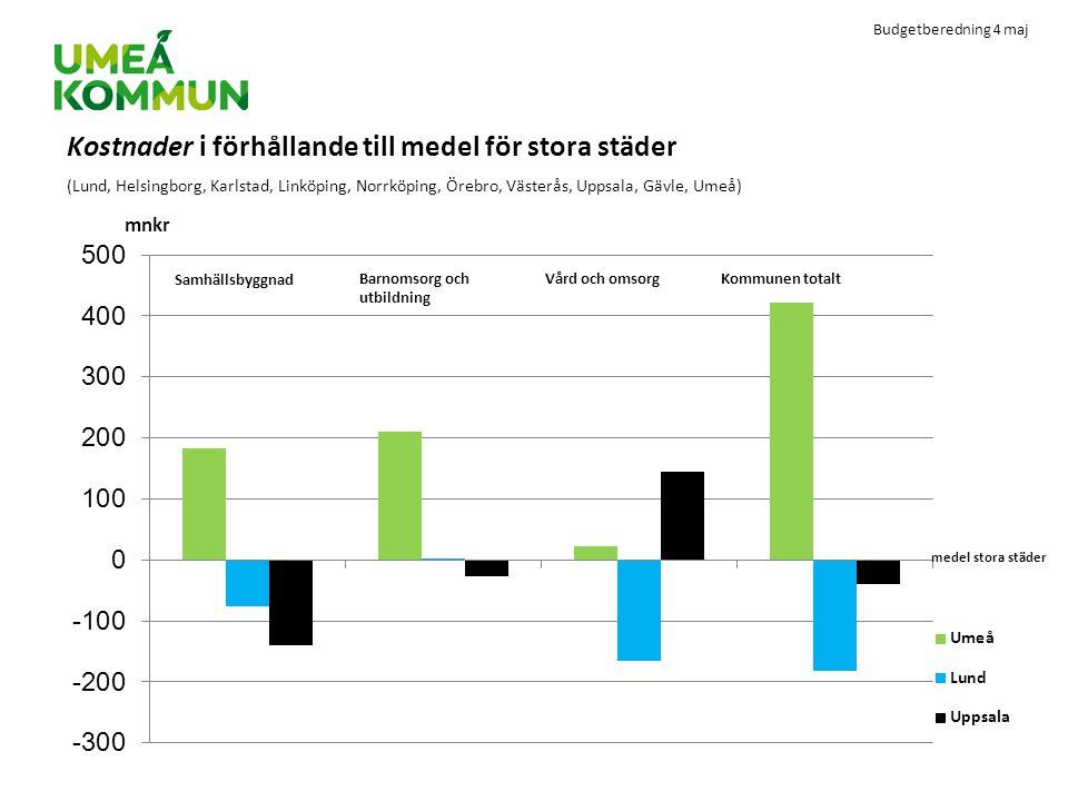 Budgetberedning 4 maj Kostnader i förhållande till medel för stora städer (Lund, Helsingborg, Karlstad, Linköping, Norrköping, Örebro, Västerås, Uppsa