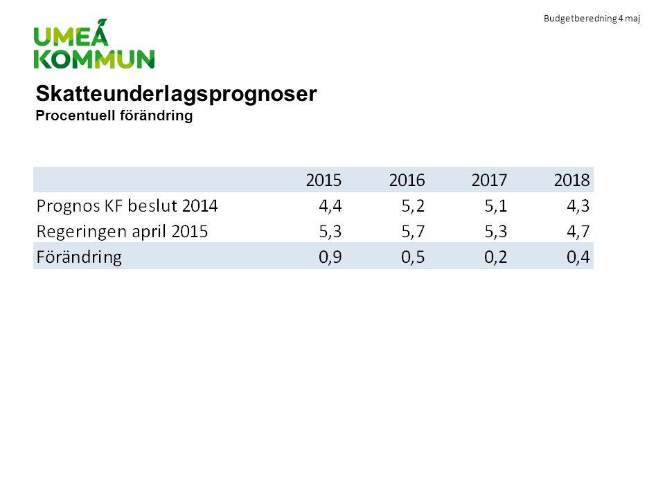 Budgetberedning 4 maj Skatteunderlagsprognoser Procentuell förändring