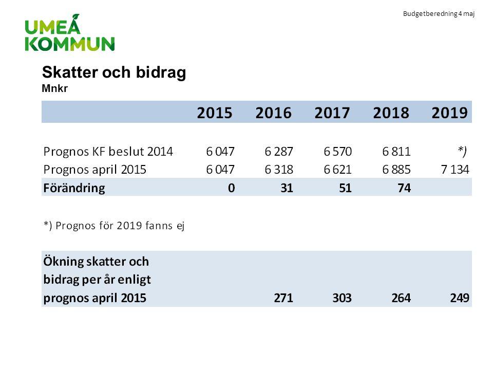 Budgetberedning 4 maj Skatter och bidrag Mnkr