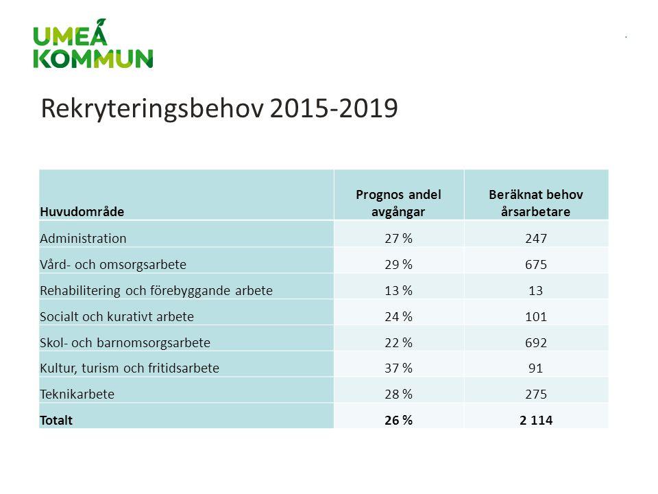 . Rekryteringsbehov 2015-2019 Huvudområde Prognos andel avgångar Beräknat behov årsarbetare Administration27 %247 Vård- och omsorgsarbete29 %675 Rehab