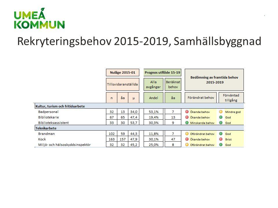 . Rekryteringsbehov 2015-2019, Samhällsbyggnad