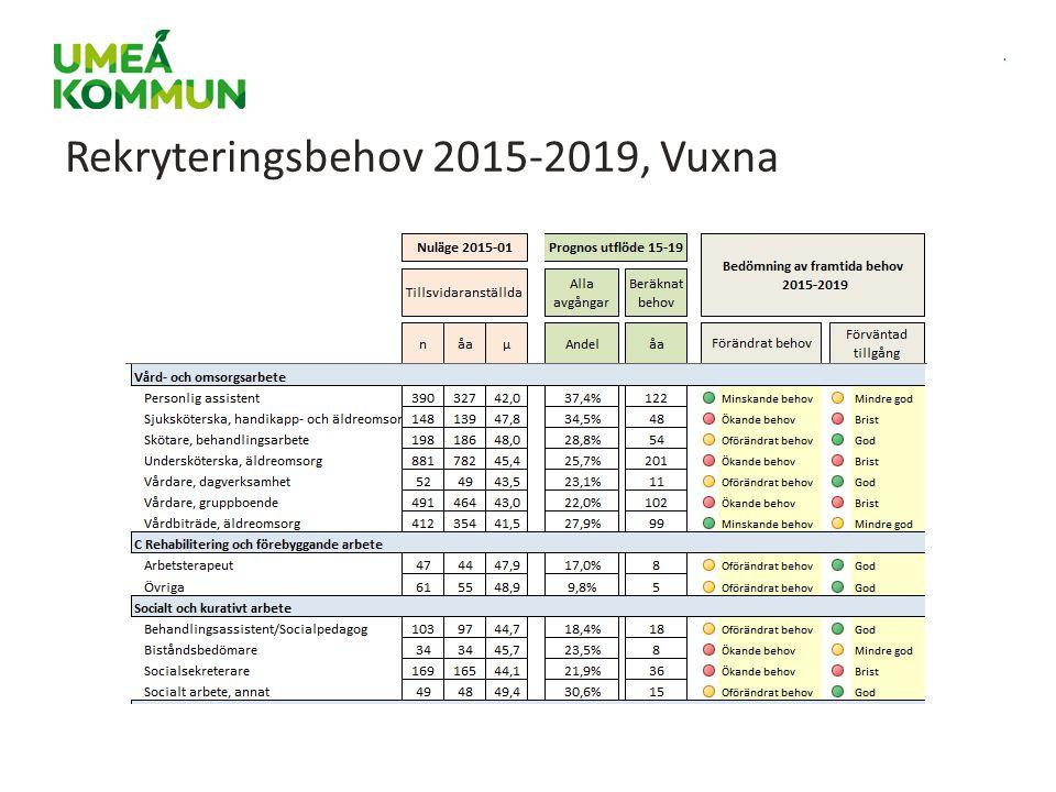 . Rekryteringsbehov 2015-2019, Vuxna