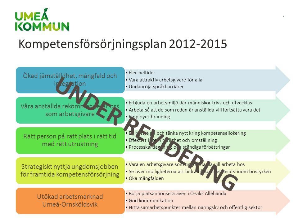 . Kompetensförsörjningsplan 2012-2015 Fler heltider Vara attraktiv arbetsgivare för alla Undanröja språkbarriärer Ökad jämställdhet, mångfald och inte