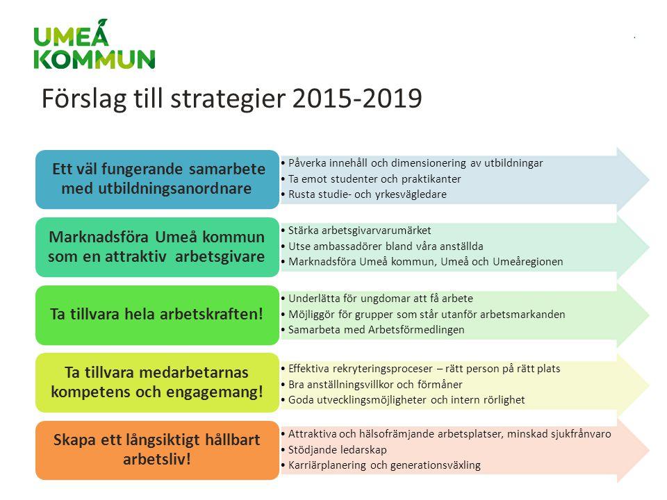 . Förslag till strategier 2015-2019 Påverka innehåll och dimensionering av utbildningar Ta emot studenter och praktikanter Rusta studie- och yrkesvägl