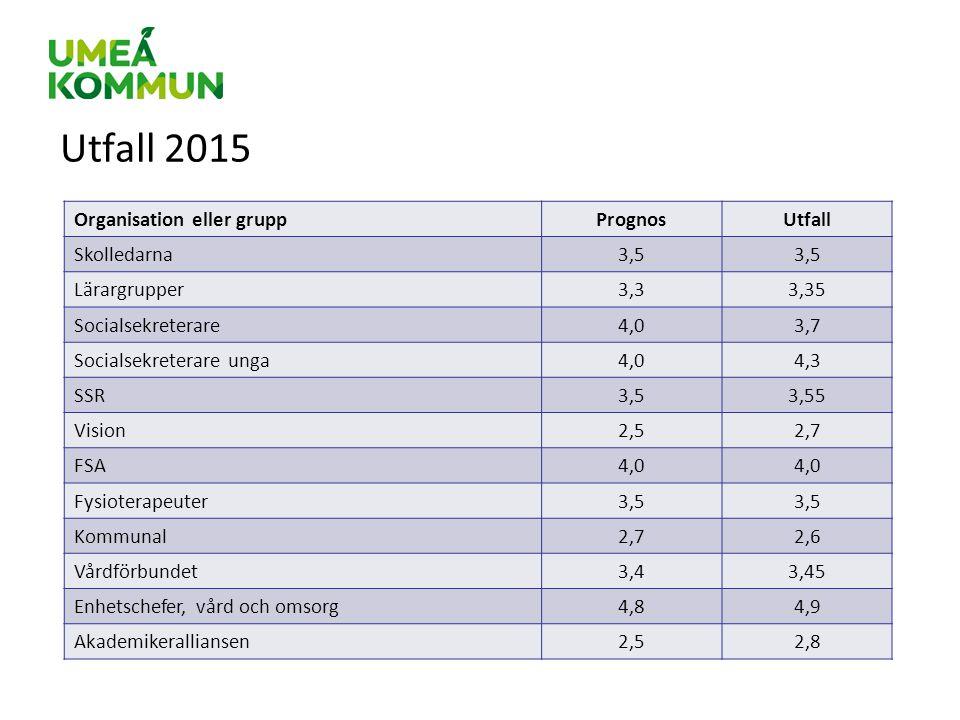 Utfall 2015 Organisation eller gruppPrognosUtfall Skolledarna3,5 Lärargrupper3,33,35 Socialsekreterare4,03,7 Socialsekreterare unga4,04,3 SSR3,53,55 V