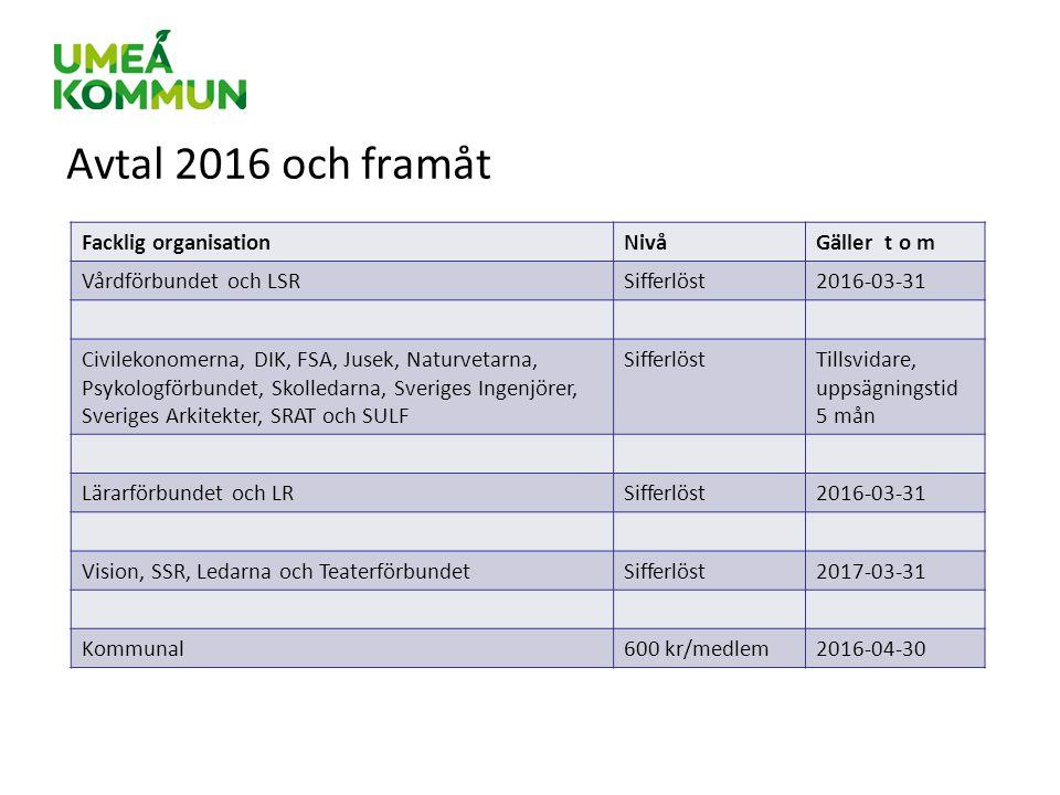 Avtal 2016 och framåt Facklig organisationNivåGäller t o m Vårdförbundet och LSRSifferlöst2016-03-31 Civilekonomerna, DIK, FSA, Jusek, Naturvetarna, P
