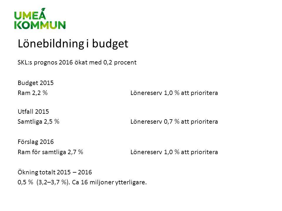 Lönebildning i budget SKL:s prognos 2016 ökat med 0,2 procent Budget 2015 Ram 2,2 % Lönereserv 1,0 % att prioritera Utfall 2015 Samtliga 2,5 %Lönerese