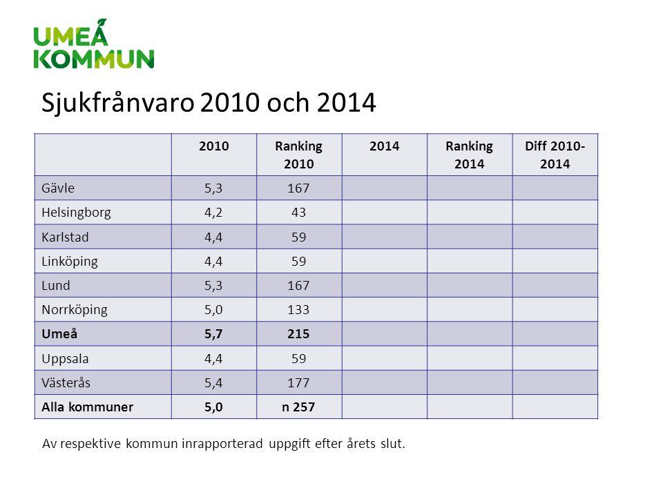 Sjukfrånvaro 2010 och 2014 2010Ranking 2010 2014Ranking 2014 Diff 2010- 2014 Gävle5,3167 Helsingborg4,243 Karlstad4,459 Linköping4,459 Lund5,3167 Norr