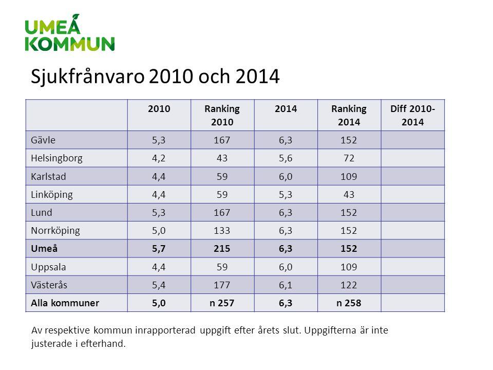 Sjukfrånvaro 2010 och 2014 2010Ranking 2010 2014Ranking 2014 Diff 2010- 2014 Gävle5,31676,3152 Helsingborg4,2435,672 Karlstad4,4596,0109 Linköping4,45