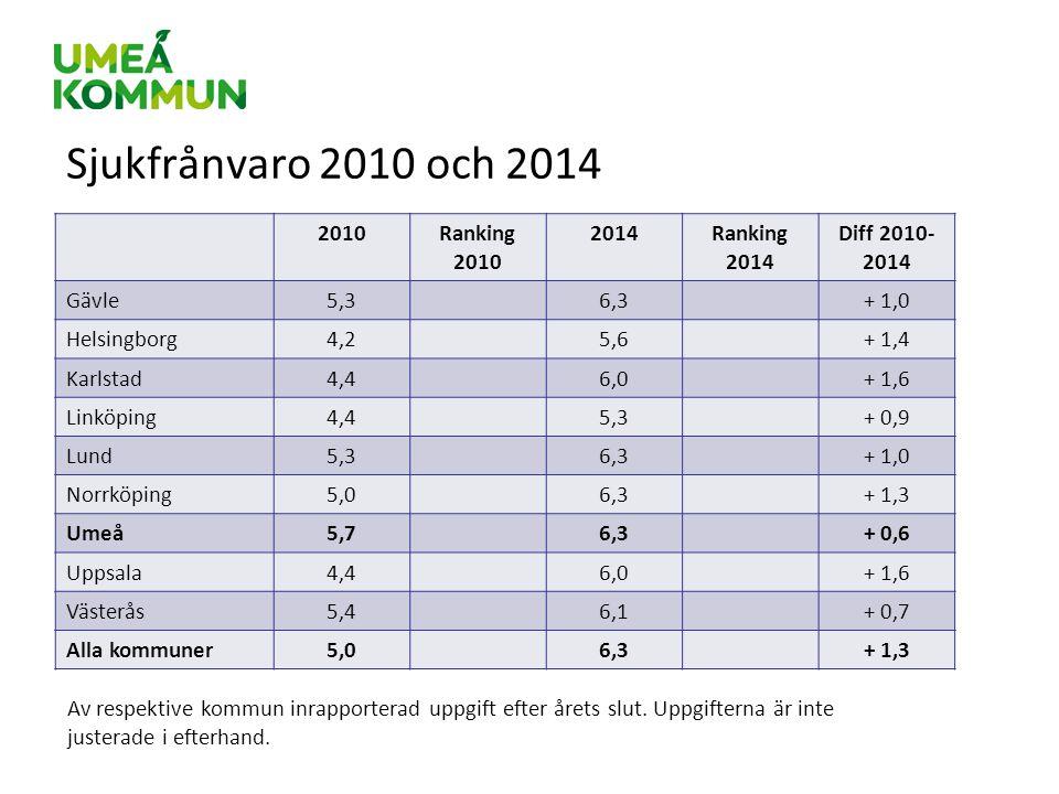 Sjukfrånvaro 2010 och 2014 2010Ranking 2010 2014Ranking 2014 Diff 2010- 2014 Gävle5,36,3+ 1,0 Helsingborg4,25,6+ 1,4 Karlstad4,46,0+ 1,6 Linköping4,45