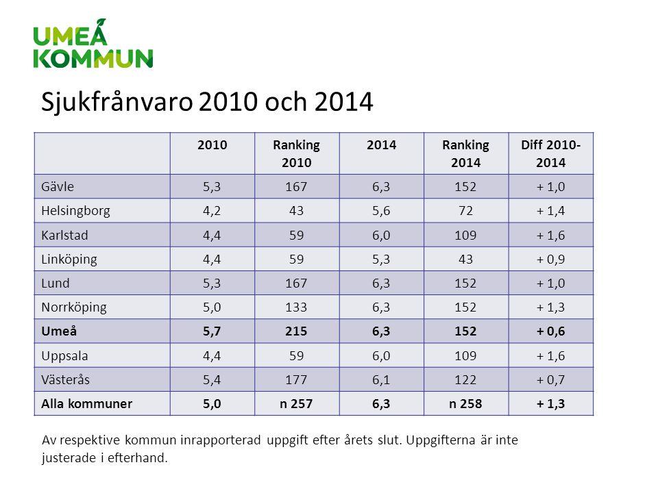 Sjukfrånvaro 2010 och 2014 2010Ranking 2010 2014Ranking 2014 Diff 2010- 2014 Gävle5,31676,3152+ 1,0 Helsingborg4,2435,672+ 1,4 Karlstad4,4596,0109+ 1,