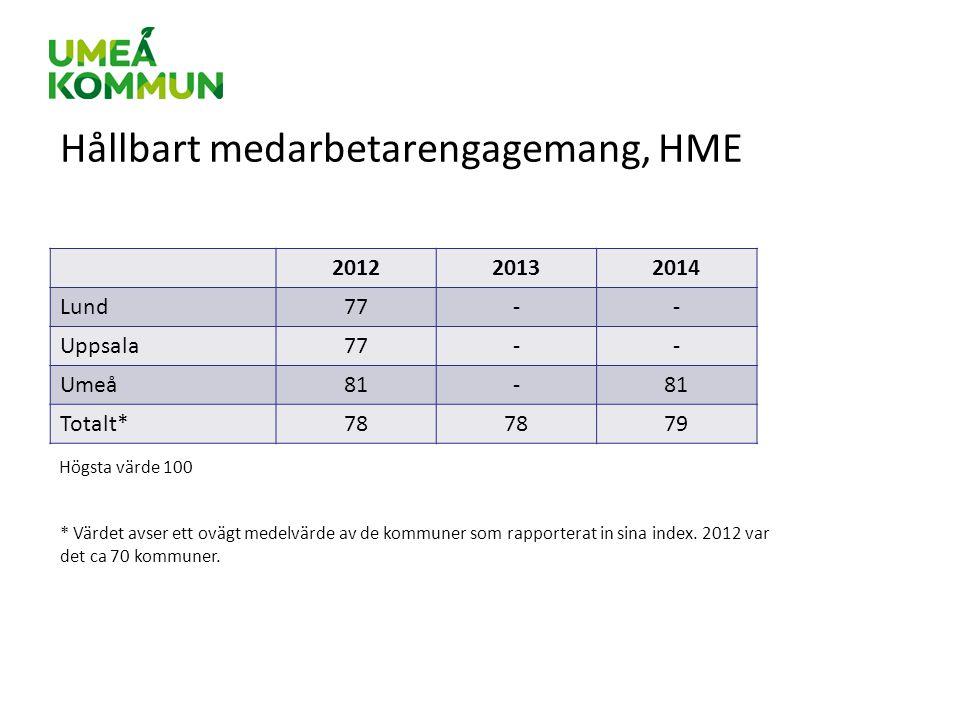 Hållbart medarbetarengagemang, HME 201220132014 Lund77-- Uppsala77-- Umeå81- Totalt*78 79 * Värdet avser ett ovägt medelvärde av de kommuner som rappo
